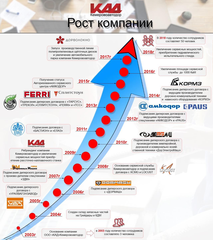 Рост компании